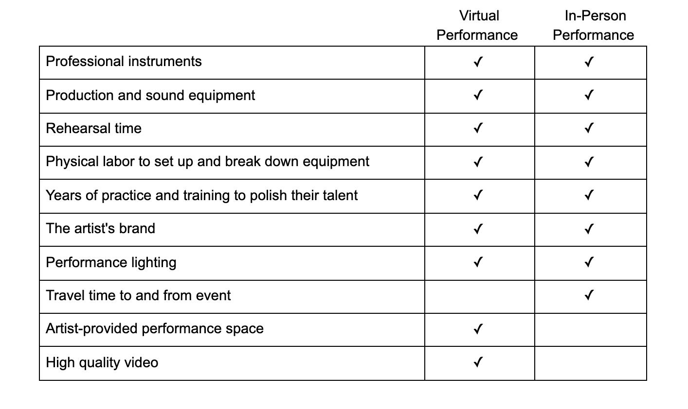 Virtual Live Music vs In-Person Live Music Cost Breakdown